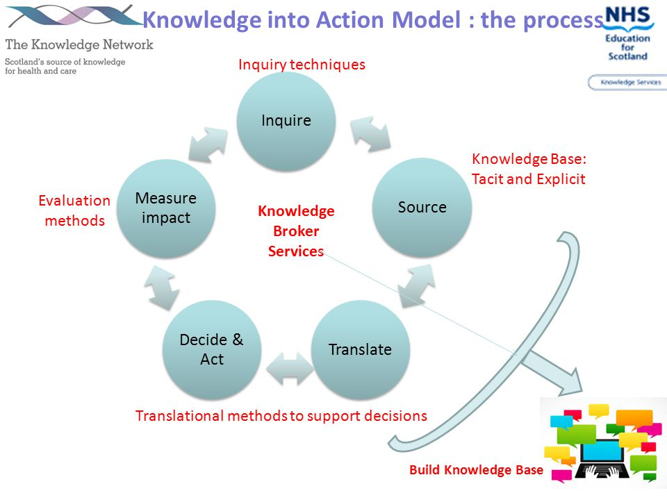 Knowledge Base: Tacit and Explicit Knowledge Broker Services Inquiry techniques Translational methods to support decisions Evaluation methods Knowledge into Action Model : the process Build Knowledge Base