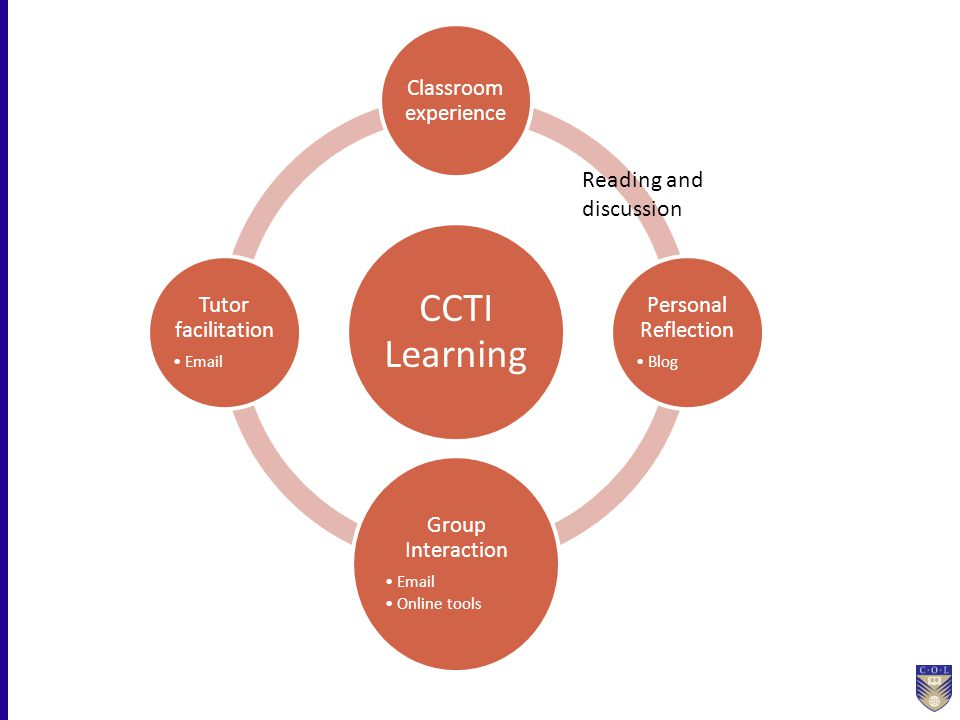U SES OF O NLINE L EARNING E NVIRONMENTS CCTI Learning Classroom experience Personal Reflection Blog Group Interaction Email Online tools Tutor facili