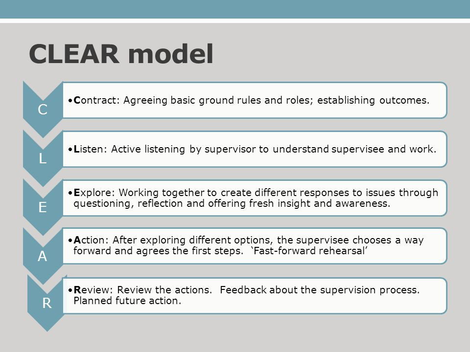 CLEAR model C Contract: Agreeing basic ground rules and roles; establishing outcomes.