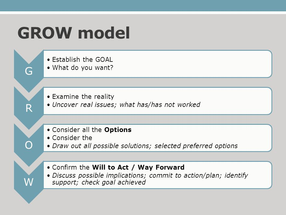 GROW model G Establish the GOAL What do you want? R Examine the reality Uncover real issues; what has/has not worked O Consider all the Options Consid