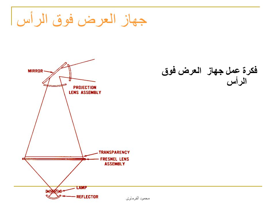 محمود الفرماوى فكرة عمل جهاز العرض فوق الرأس جهاز العرض فوق الرأس
