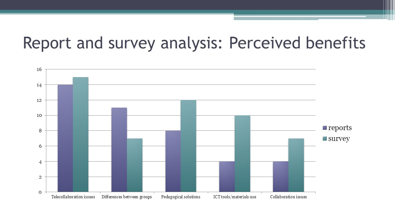 Report and survey analysis: Perceived benefits