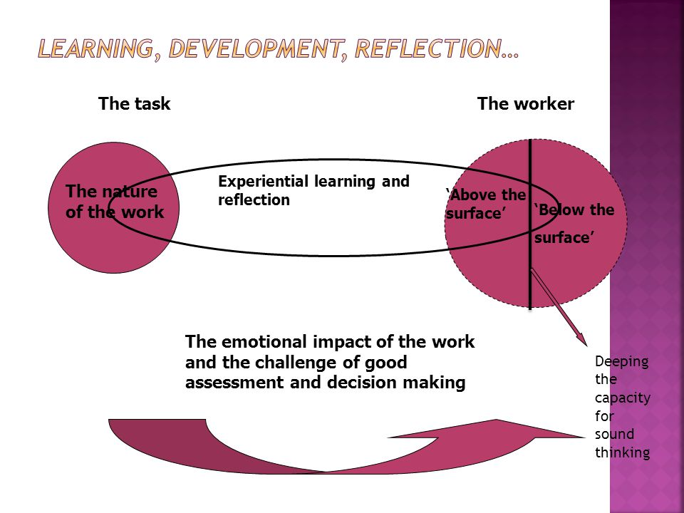 'Above the surface' 'Below the surface' The nature of the work The workerThe task The emotional impact of the work and the challenge of good assessment and decision making Experiential learning and reflection Deeping the capacity for sound thinking
