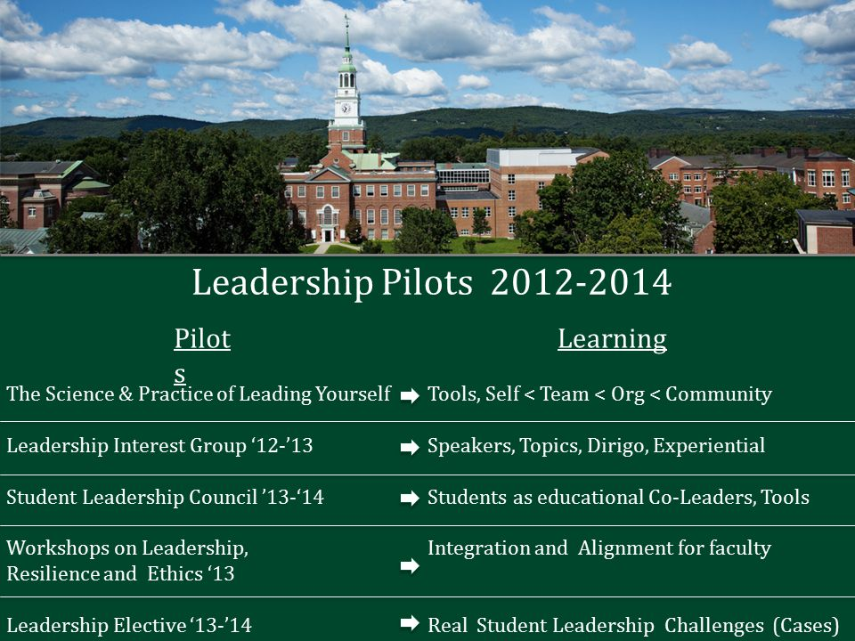 Leadership Pilots 2012-2014 The Science & Practice of Leading Yourself Leadership Interest Group '12-'13 Student Leadership Council '13-'14 Workshops on Leadership, Resilience and Ethics '13 Leadership Elective '13-'14 Pilot s Learning Tools, Self < Team < Org < Community Speakers, Topics, Dirigo, Experiential Students as educational Co-Leaders, Tools Integration and Alignment for faculty Real Student Leadership Challenges (Cases)