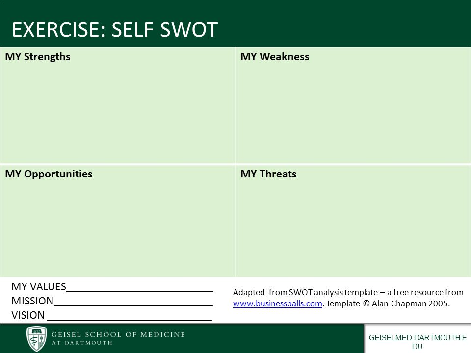 GEISELMED.DARTMOUTH.E DU EXERCISE: SELF SWOT MY StrengthsMY Weakness MY OpportunitiesMY Threats Adapted from SWOT analysis template – a free resource from www.businessballs.com.
