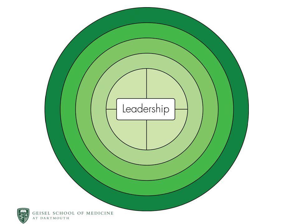 GEISELMED.DARTMOUTH.E DU Leadership Sessions (40 @2 hours each) SELF – Who am I as a Leader.