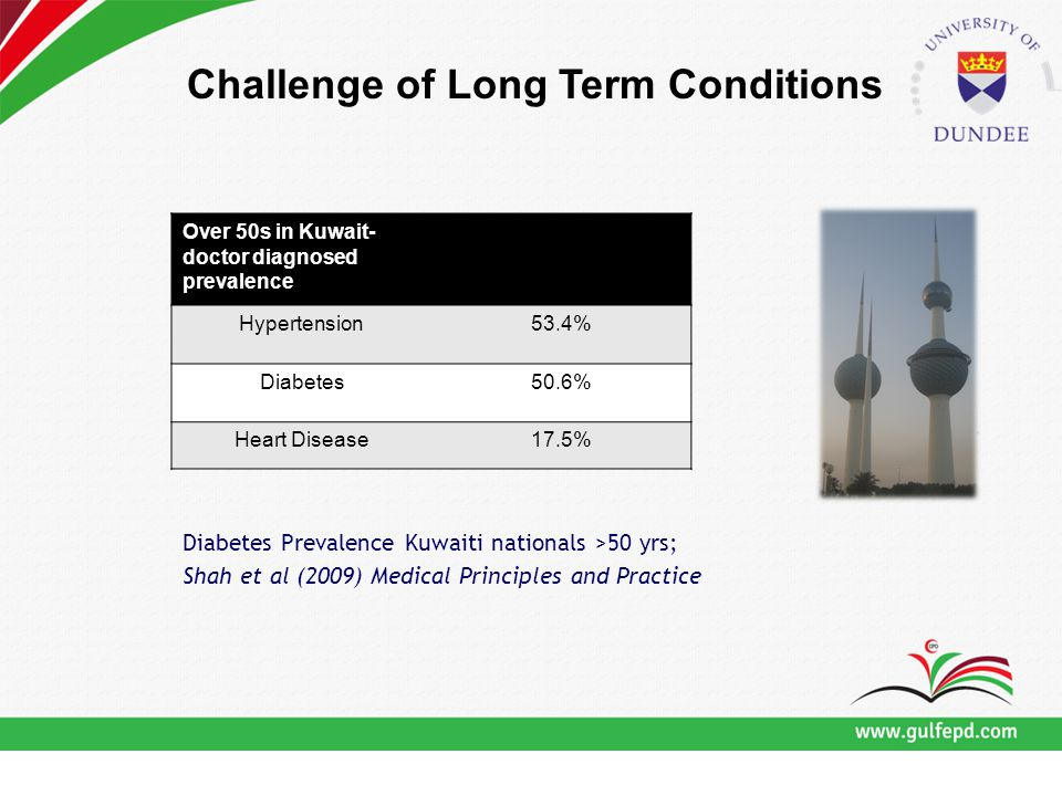 Over 50s in Kuwait- doctor diagnosed prevalence Hypertension53.4% Diabetes50.6% Heart Disease17.5% Diabetes Prevalence Kuwaiti nationals >50 yrs; Shah et al (2009) Medical Principles and Practice Challenge of Long Term Conditions