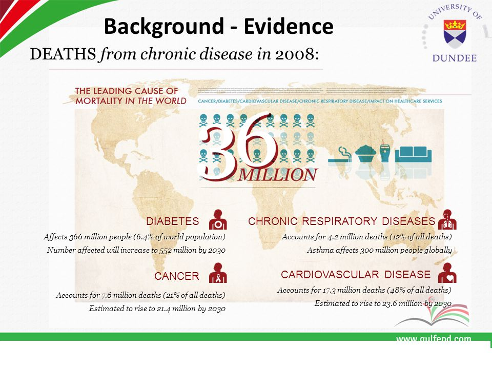 DEATHS from chronic disease in 2008: CARDIOVASCULAR DISEASE Accounts for 17.3 million deaths (48% of all deaths) Estimated to rise to 23.6 million by 2030 Accounts for 17.3 million deaths (48% of all deaths) Estimated to rise to 23.6 million by 2030 CANCER Accounts for 7.6 million deaths (21% of all deaths) Estimated to rise to 21.4 million by 2030 Accounts for 7.6 million deaths (21% of all deaths) Estimated to rise to 21.4 million by 2030 CHRONIC RESPIRATORY DISEASES Accounts for 4.2 million deaths (12% of all deaths) Asthma affects 300 million people globally Accounts for 4.2 million deaths (12% of all deaths) Asthma affects 300 million people globally DIABETES Affects 366 million people (6.4% of world population) Number affected will increase to 552 million by 2030 Affects 366 million people (6.4% of world population) Number affected will increase to 552 million by 2030 Background - Evidence
