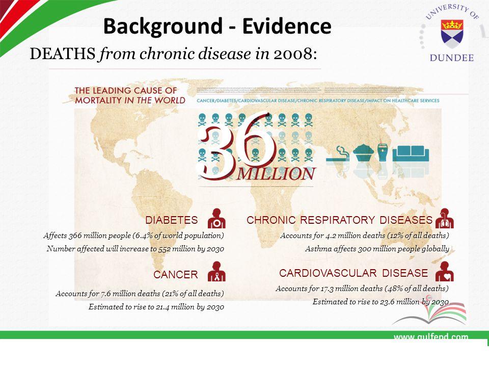 Clinical 1.Enhanced Self Care in Diabetes 2. Advanced Nutrition 3.