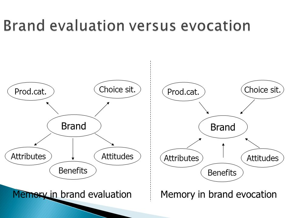 Brand evaluation versus evocation Brand Prod.cat.Choice sit.