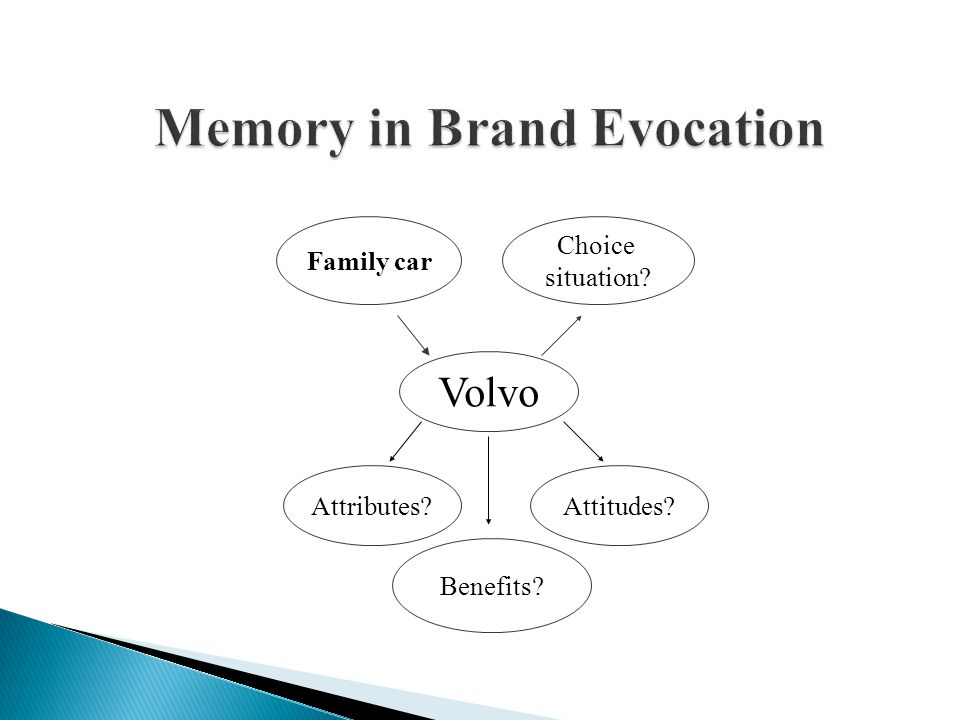 Memory in Brand Evocation Volvo Attributes? Choice situation? Family car Benefits? Attitudes?