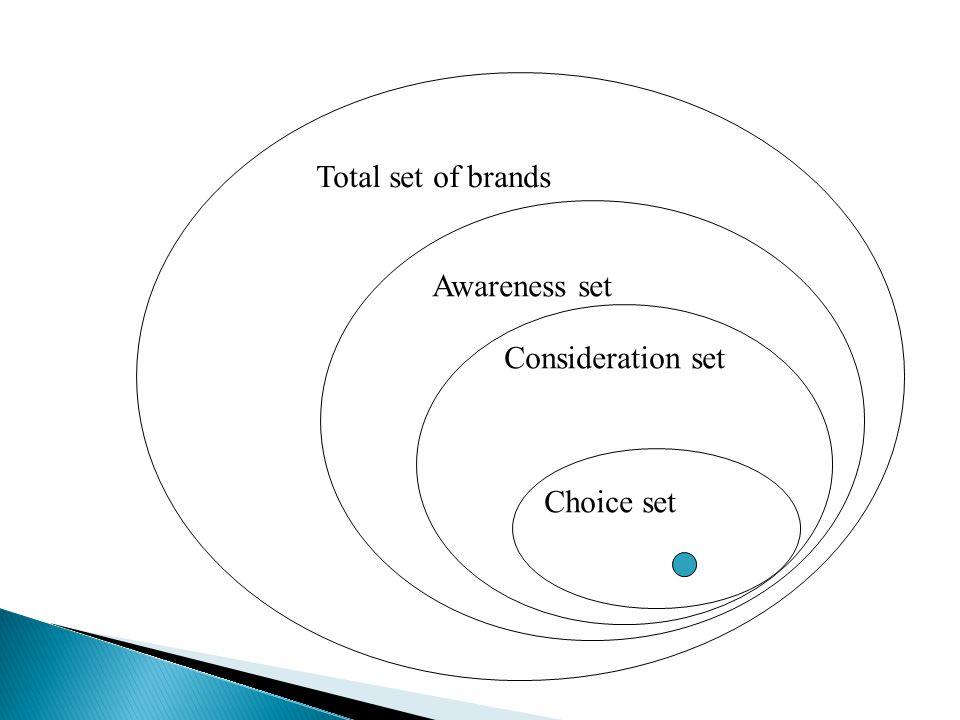 Total set of brands Awareness set Consideration set Choice set