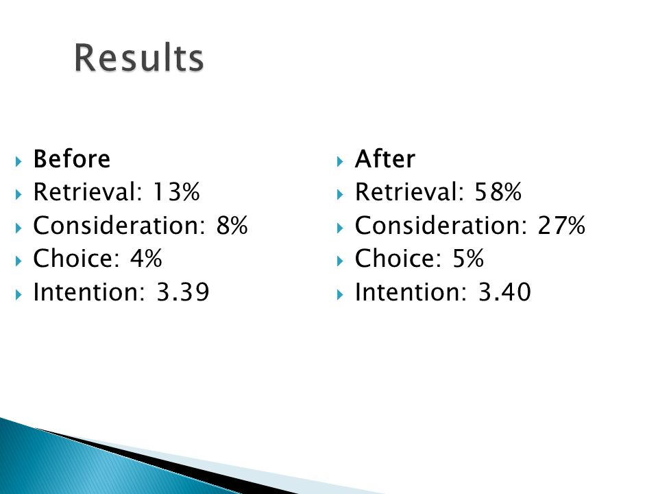 Results  Before  Retrieval: 13%  Consideration: 8%  Choice: 4%  Intention: 3.39  After  Retrieval: 58%  Consideration: 27%  Choice: 5%  Intention: 3.40