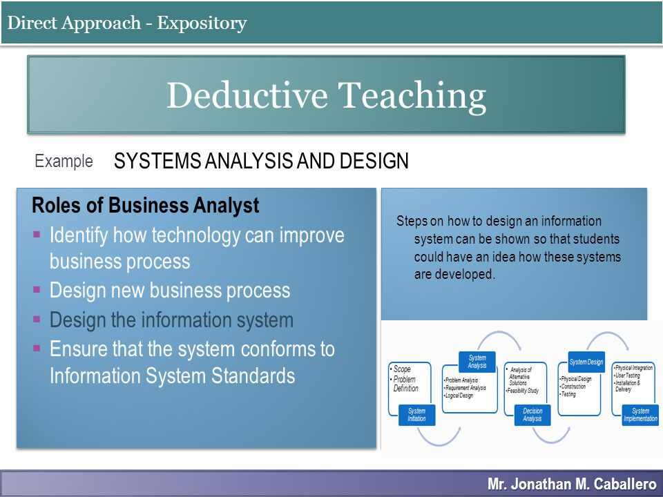 Example SYSTEMS ANALYSIS AND DESIGN Deductive Teaching Roles of Business Analyst  Identify how technology can improve business process  Design new b