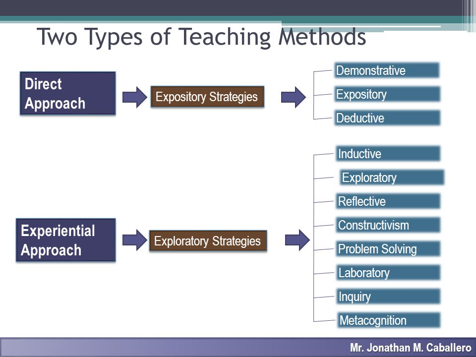 Two Types of Teaching Methods Direct Approach Experiential Approach Expository Strategies Deductive Expository Demonstrative Exploratory Strategies In