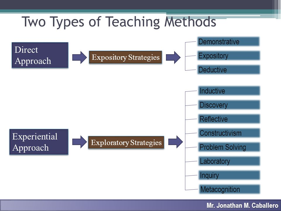 Process of teaching that starts with a rule or general statement that is applied to specific cases / examples.