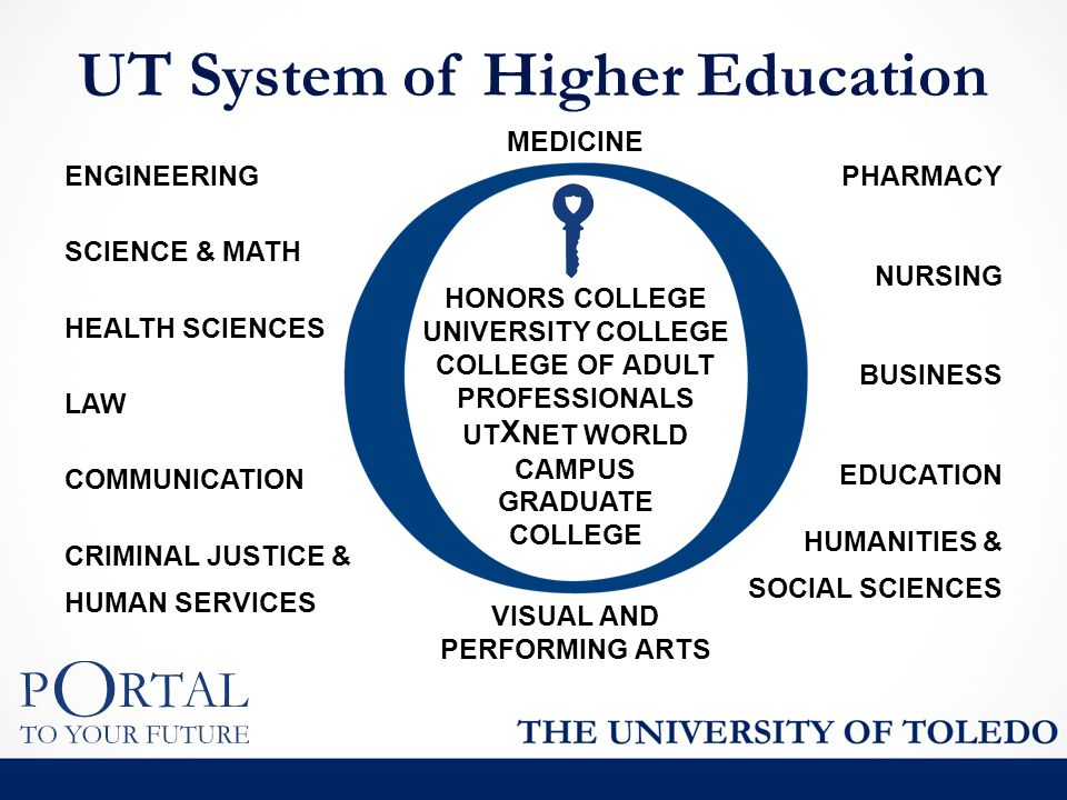 MEDICINE HONORS COLLEGE UNIVERSITY COLLEGE COLLEGE OF ADULT PROFESSIONALS UT X NET WORLD CAMPUS GRADUATE COLLEGE VISUAL AND PERFORMING ARTS UT System