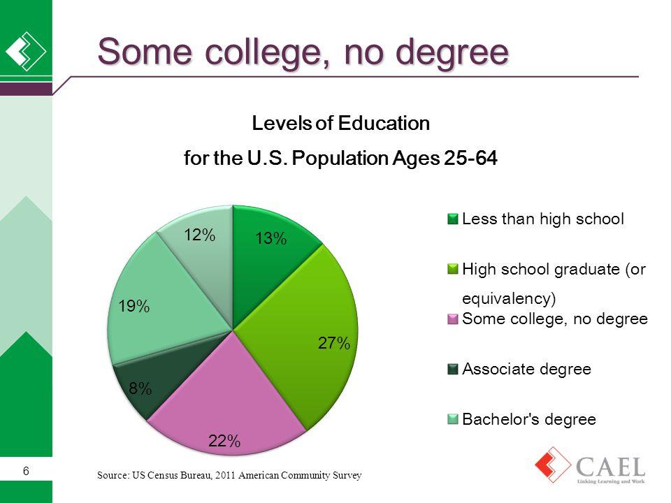 6 Some college, no degree Source: US Census Bureau, 2011 American Community Survey