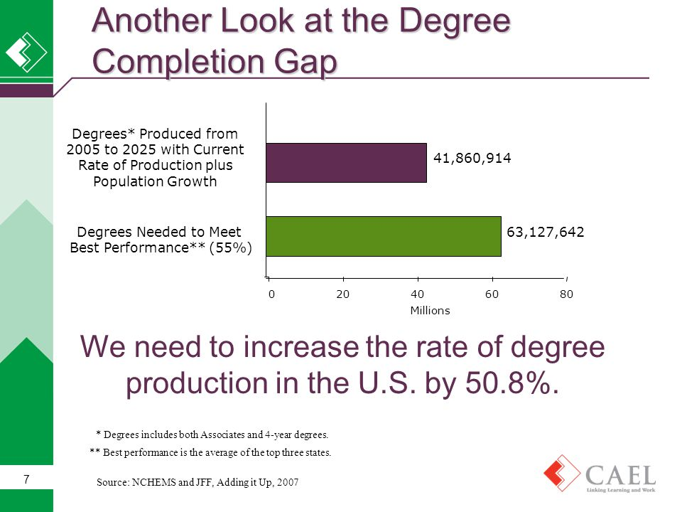 7 Another Look at the Degree Completion Gap ** Best performance is the average of the top three states. 63,127,642 41,860,914 020406080 Degrees Needed