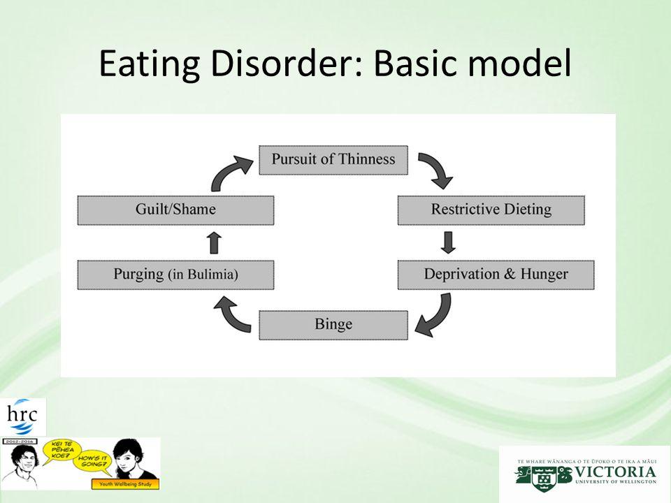 Eating Disorder: Basic model