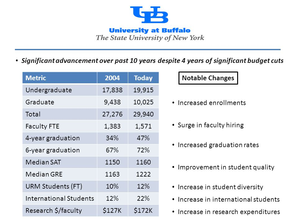 Metric2004Today Undergraduate17,83819,915 Graduate9,43810,025 Total27,27629,940 Faculty FTE1,3831,571 4-year graduation34%47% 6-year graduation67%72% Median SAT11501160 Median GRE11631222 URM Students (FT)10%12% International Students12%22% Research $/faculty$127K$172K Significant advancement over past 10 years despite 4 years of significant budget cuts Increased enrollments Surge in faculty hiring Increased graduation rates Improvement in student quality Increase in student diversity Increase in international students Increase in research expenditures Notable Changes