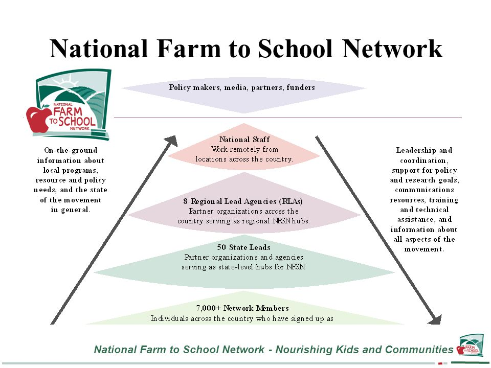 National Farm to School Network - Nourishing Kids and Communities National Farm to School Network