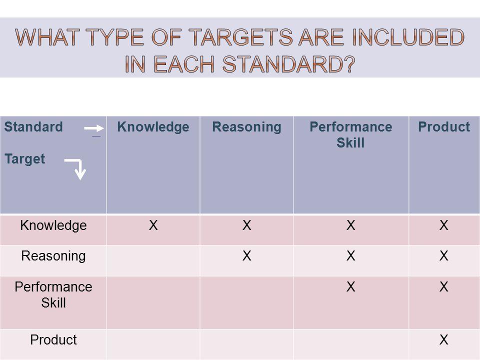 Standard Target KnowledgeReasoningPerformance Skill Product KnowledgeXXXX ReasoningXXX Performance Skill XX ProductX