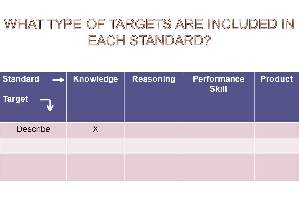 Standard Target KnowledgeReasoningPerformance Skill Product DescribeX