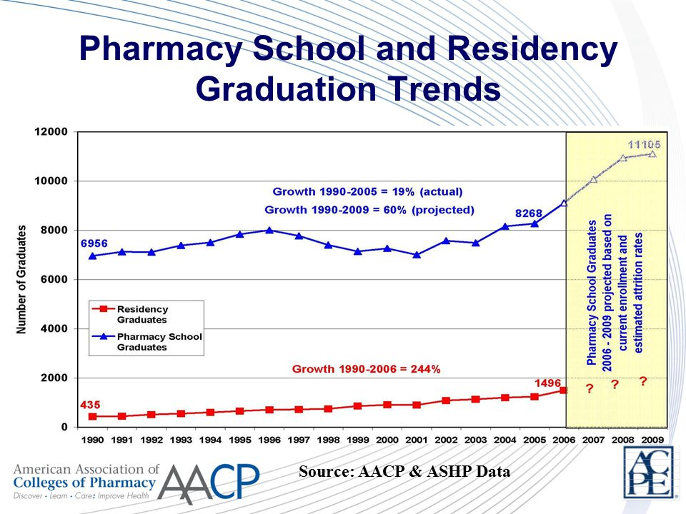 Pharmacy School and Residency Graduation Trends Source: AACP & ASHP Data