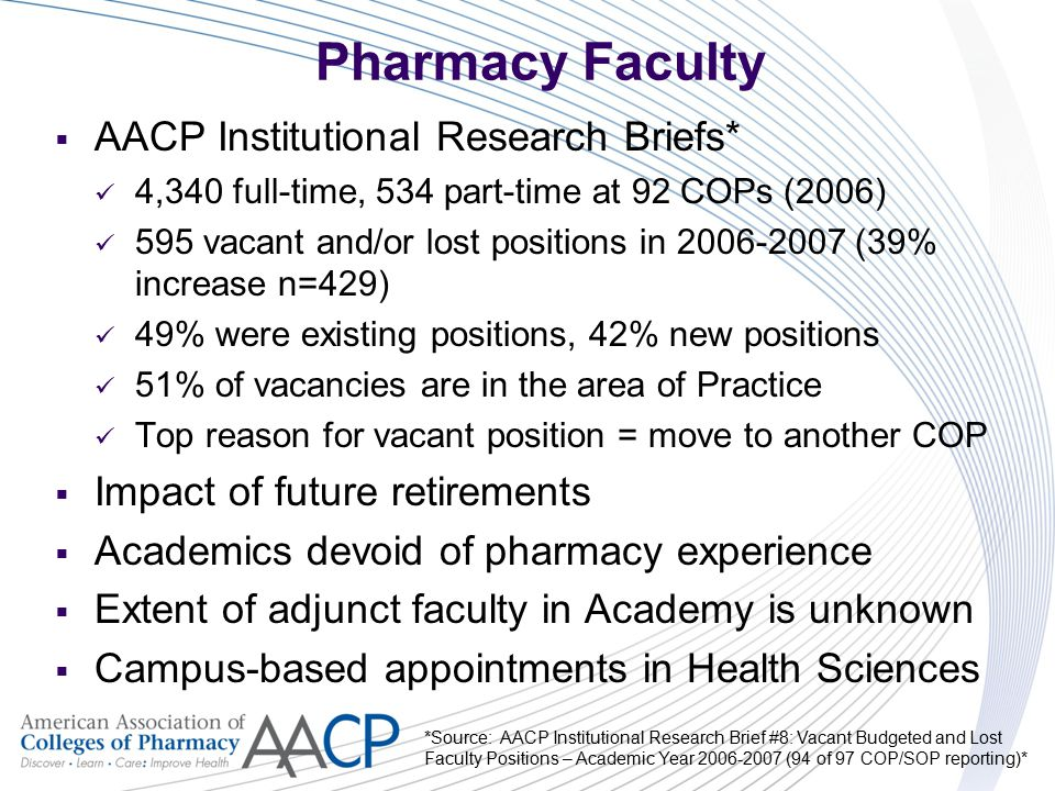 Pharmacy Faculty  AACP Institutional Research Briefs* 4,340 full-time, 534 part-time at 92 COPs (2006) 595 vacant and/or lost positions in 2006-2007
