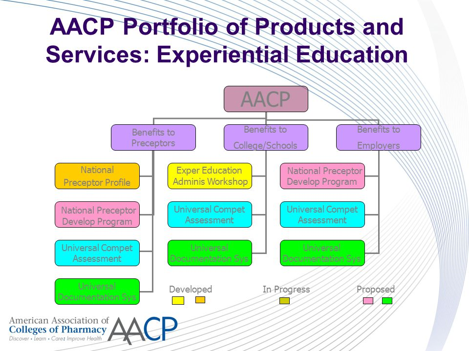 AACP Portfolio of Products and Services: Experiential Education AACP Benefits to Preceptors Benefits to College/Schools Benefits to Employers National