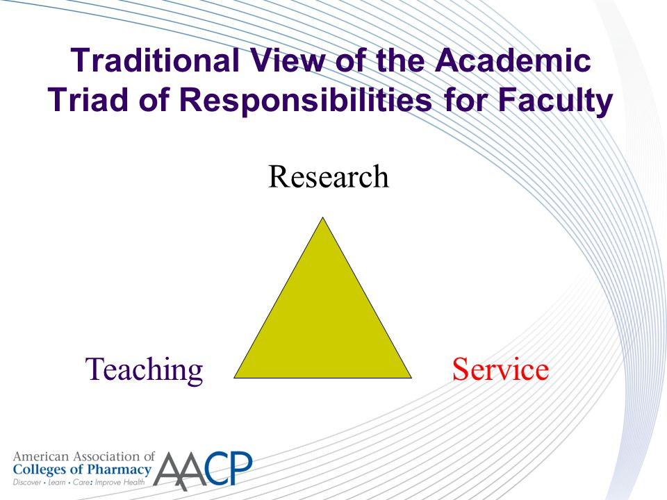Traditional View of the Academic Triad of Responsibilities for Faculty Teaching Research Service