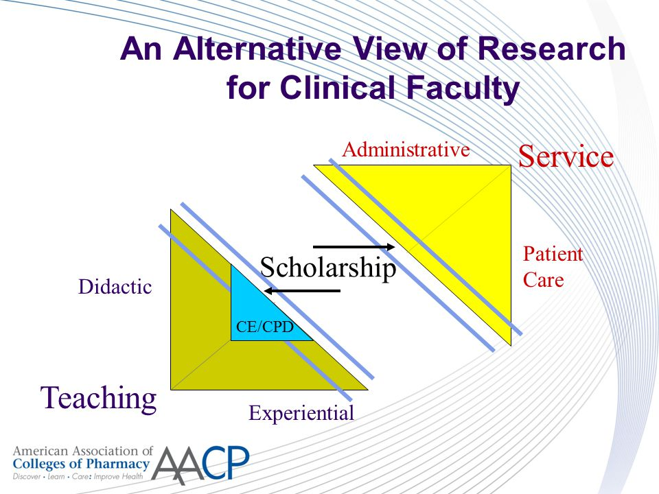 An Alternative View of Research for Clinical Faculty Teaching Scholarship Service Patient Care Administrative Didactic Experiential CE/CPD