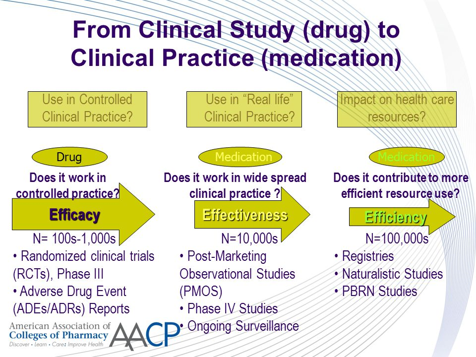 Efficacy Effectiveness Efficiency Use in Controlled Clinical Practice.