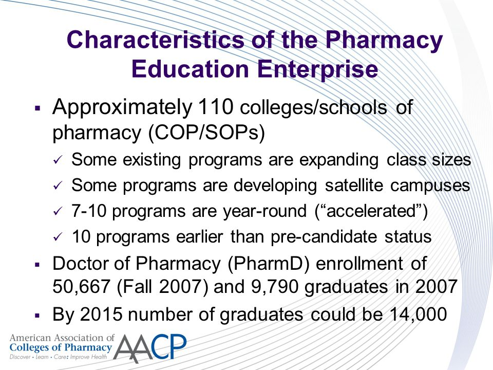 Characteristics of the Pharmacy Education Enterprise  Approximately 110 colleges/schools of pharmacy (COP/SOPs) Some existing programs are expanding class sizes Some programs are developing satellite campuses 7-10 programs are year-round ( accelerated ) 10 programs earlier than pre-candidate status  Doctor of Pharmacy (PharmD) enrollment of 50,667 (Fall 2007) and 9,790 graduates in 2007  By 2015 number of graduates could be 14,000
