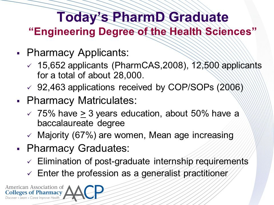 Today's PharmD Graduate Engineering Degree of the Health Sciences  Pharmacy Applicants: 15,652 applicants (PharmCAS,2008), 12,500 applicants for a total of about 28,000.