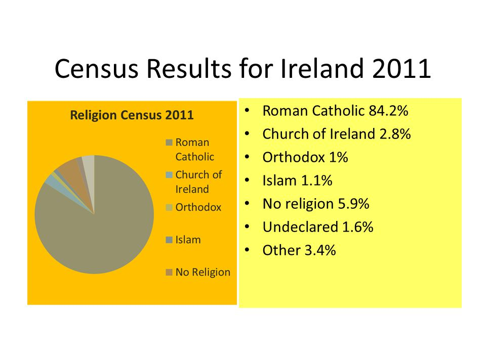 Census Results for Ireland 2011 Roman Catholic 84.2% Church of Ireland 2.8% Orthodox 1% Islam 1.1% No religion 5.9% Undeclared 1.6% Other 3.4%