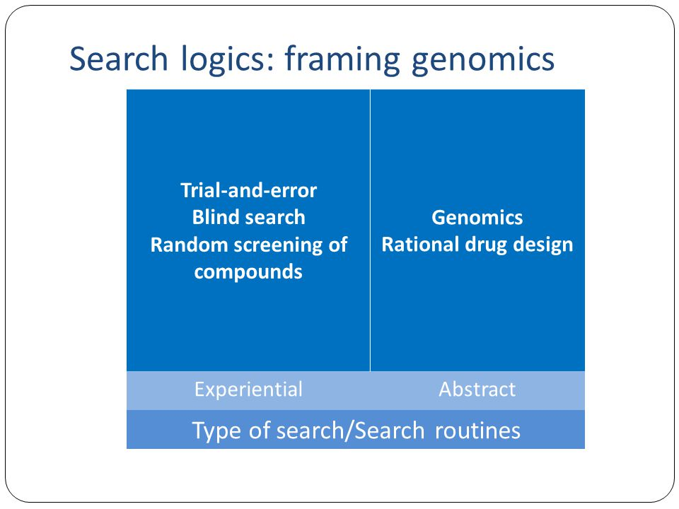 Search logics: framing genomics Trial-and-error Blind search Random screening of compounds Genomics Rational drug design ExperientialAbstract Type of search/Search routines