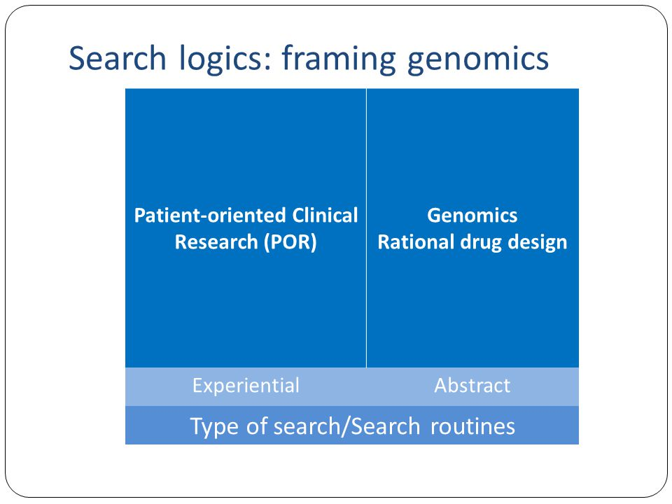 Search logics: framing genomics Patient-oriented Clinical Research (POR) Genomics Rational drug design ExperientialAbstract Type of search/Search routines