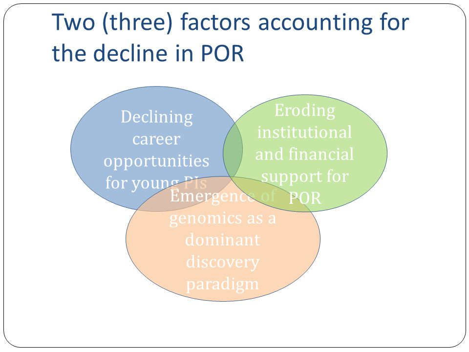 Two (three) factors accounting for the decline in POR Declining career opportunities for young PIs Emergence of genomics as a dominant discovery paradigm Eroding institutional and financial support for POR