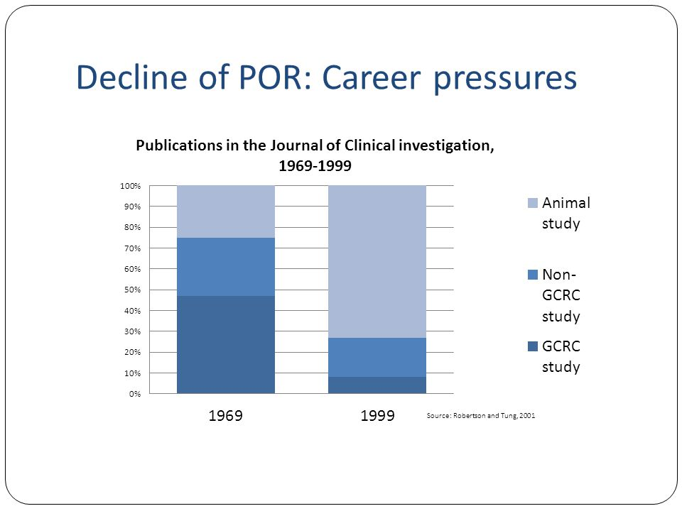 Decline of POR: Career pressures