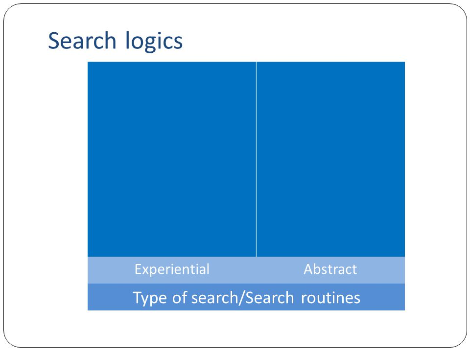 Search logics Theory-driven, predictive logic Fundamental cause-effect understandings Offline experimentation Abstract analytical models ExperientialAbstract Type of search/Search routines