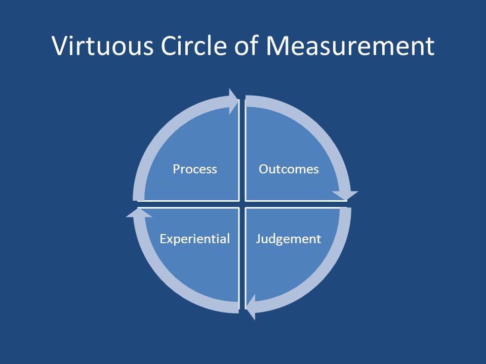 Virtuous Circle of Measurement Outcomes JudgementExperiential Process