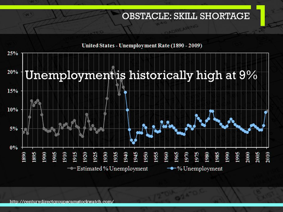 Unemployment is historically high at 9% http://centurydirectgroupscamstockwatch.com/ OBSTACLE: SKILL SHORTAGE