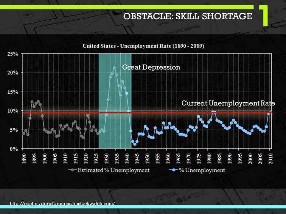 http://centurydirectgroupscamstockwatch.com/ Great Depression Current Unemployment Rate OBSTACLE: SKILL SHORTAGE