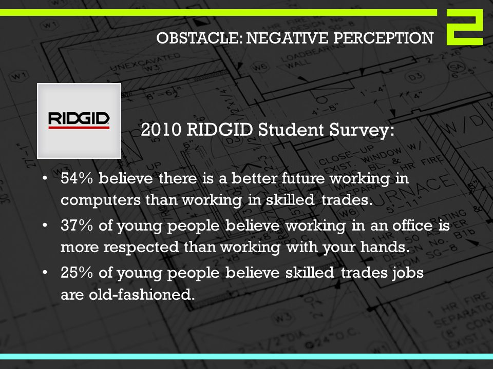 2010 RIDGID Student Survey: 54% believe there is a better future working in computers than working in skilled trades.