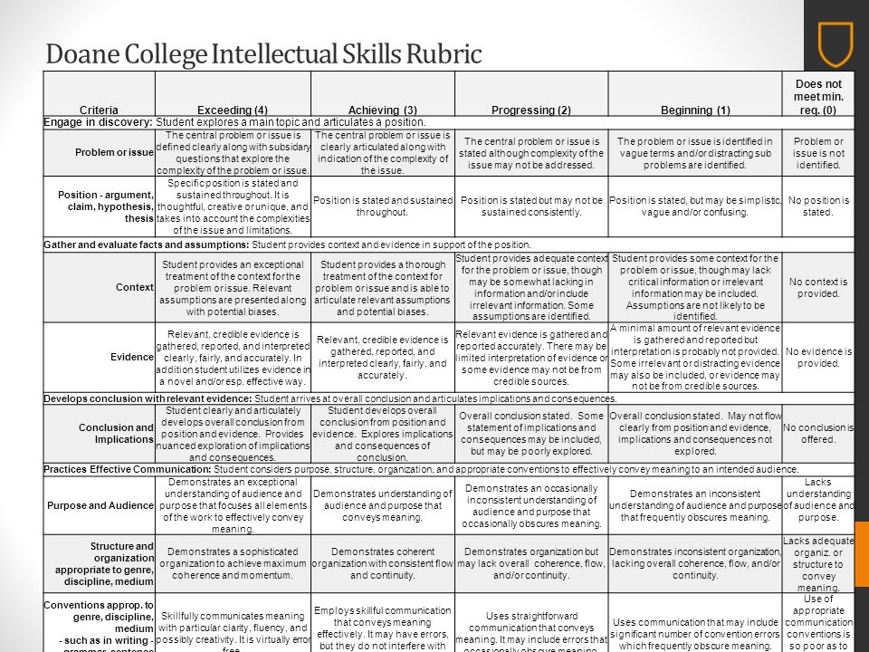 Doane College Intellectual Skills Rubric CriteriaExceeding (4)Achieving (3)Progressing (2)Beginning (1) Does not meet min.