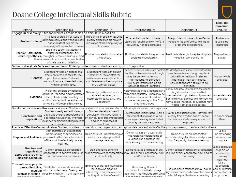 Doane College Intellectual Skills Rubric CriteriaExceeding (4)Achieving (3)Progressing (2)Beginning (1) Does not meet min.