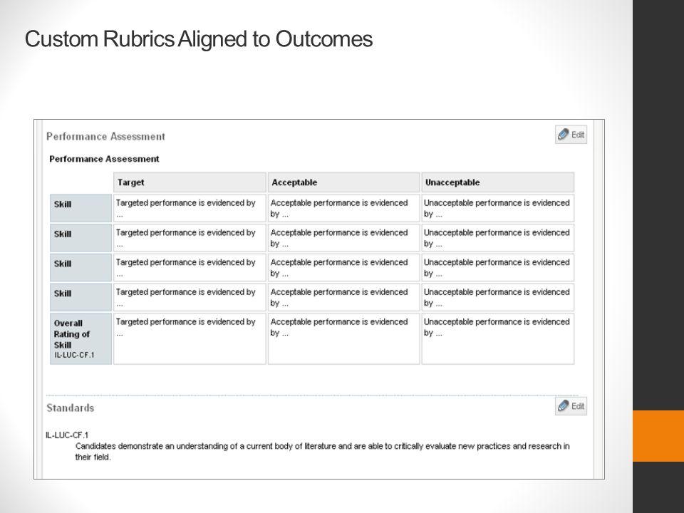 Custom Rubrics Aligned to Outcomes