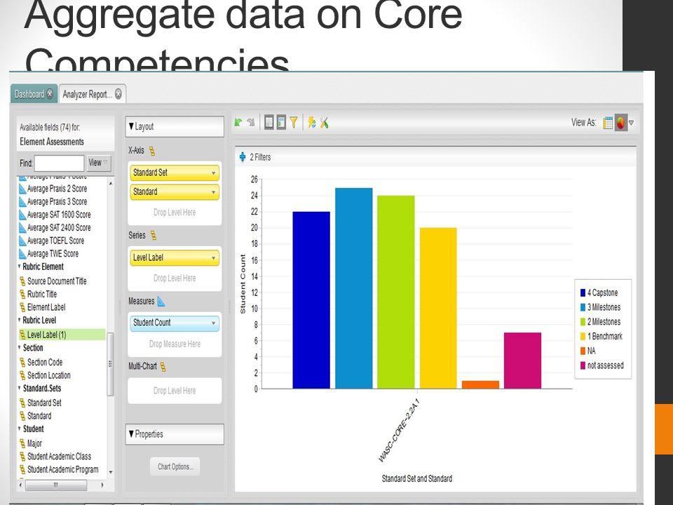 Aggregate data on Core Competencies